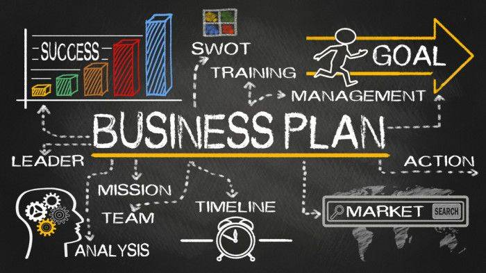 How To Write A Comprehensive Business PLAN.