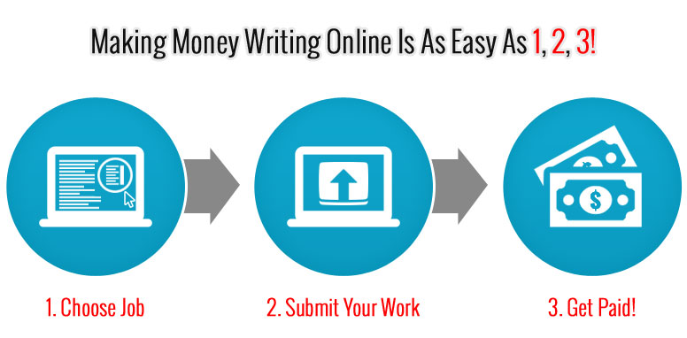 How To Find Online Writing Jobs That Pay