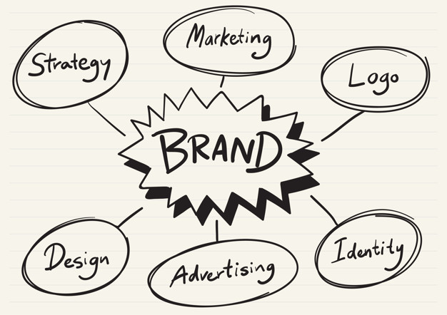 Building A Brand: The Brand Building Process Explained