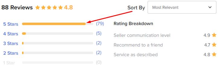fiverr gig ranking algorithm